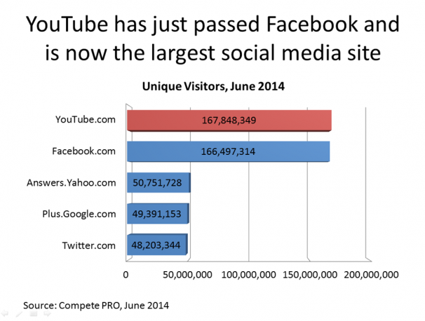 YouTube-has-just-passed-Facebook-606x458